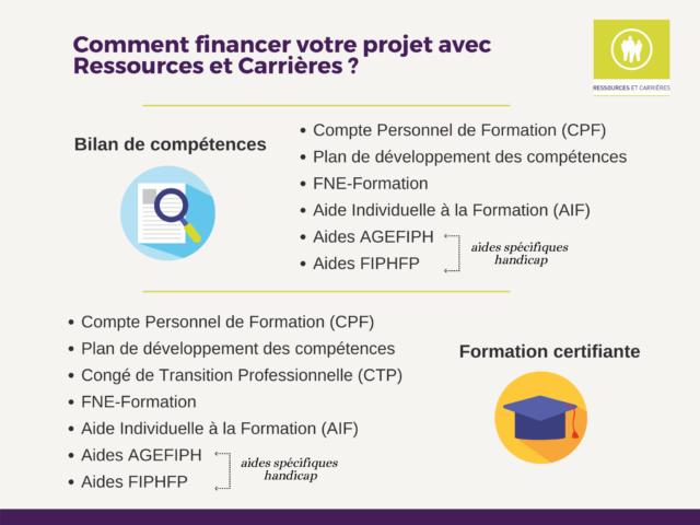 Dispositifs de financement formation professionnelle